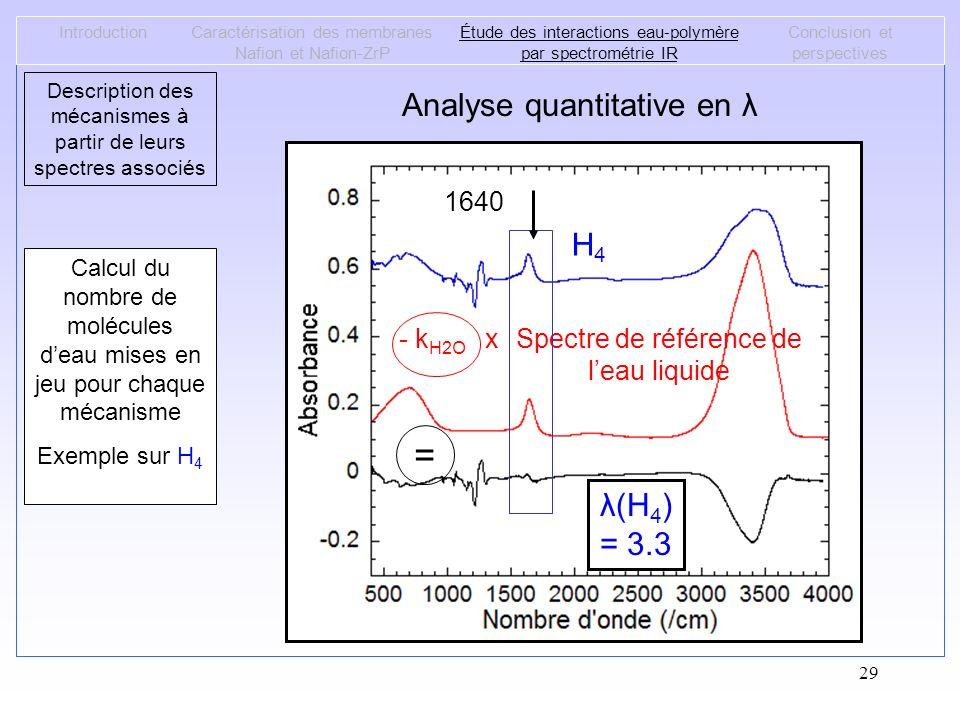 = Analyse quantitative en λ H4