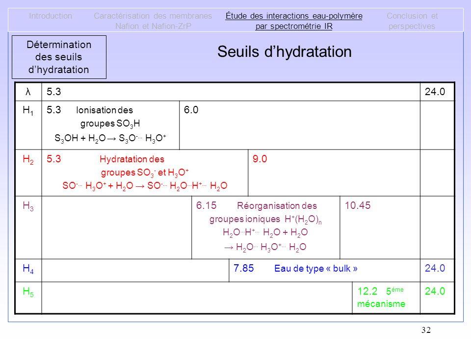 Seuils d'hydratation Détermination des seuils d'hydratation λ 5.3 24.0