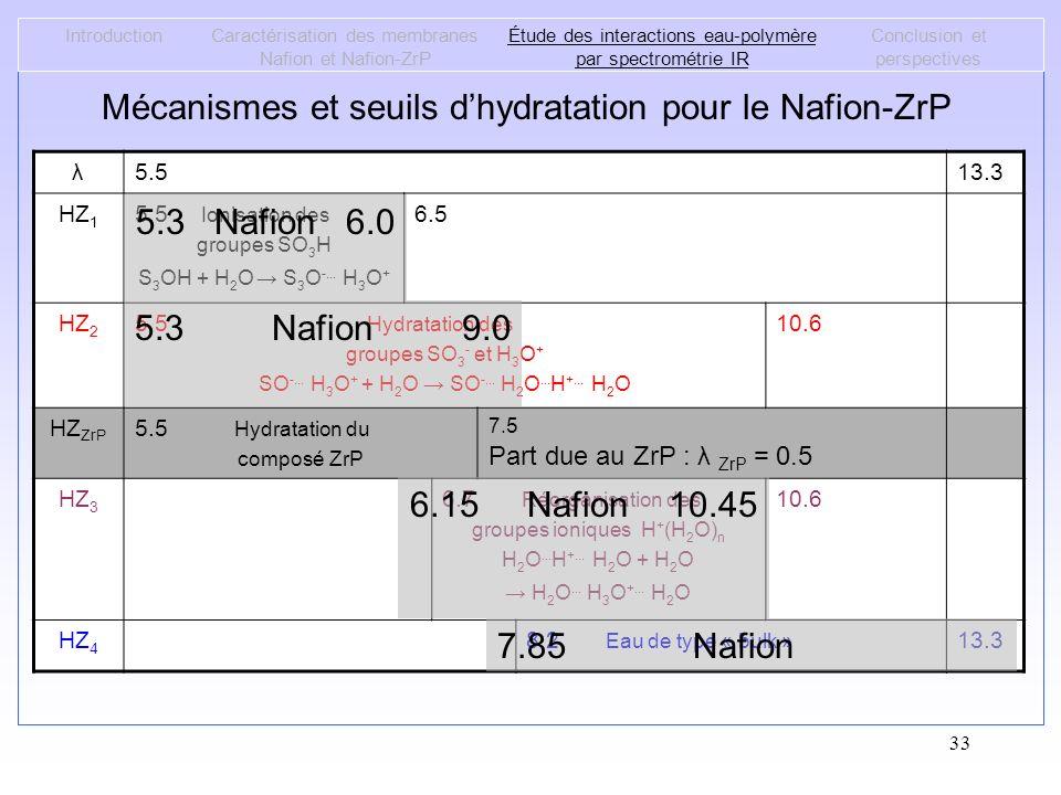 Mécanismes et seuils d'hydratation pour le Nafion-ZrP