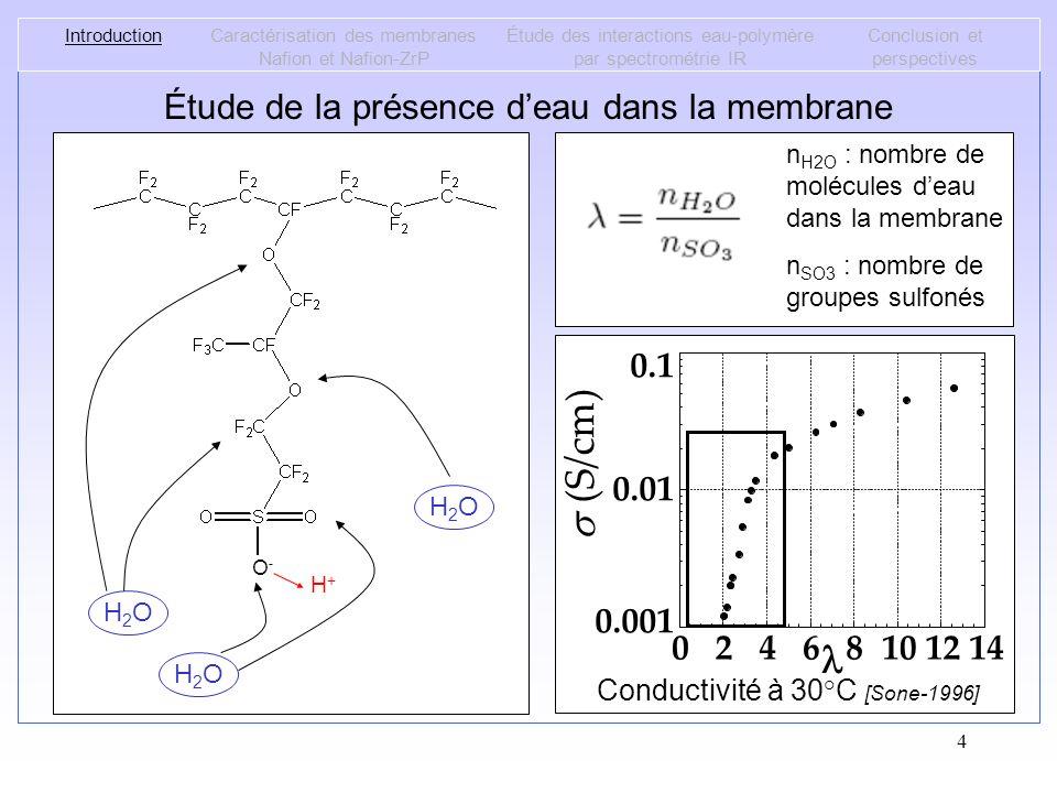 (S/cm) s l Étude de la présence d'eau dans la membrane 0.001 0.01 0.1