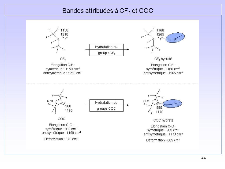 Bandes attribuées à CF2 et COC