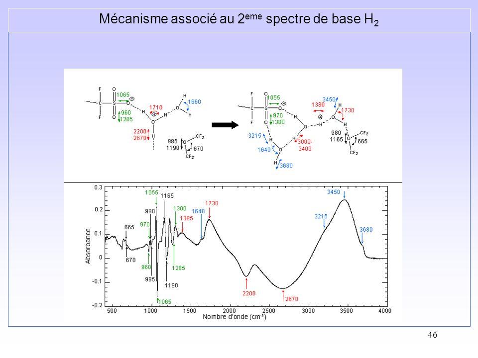 Mécanisme associé au 2eme spectre de base H2
