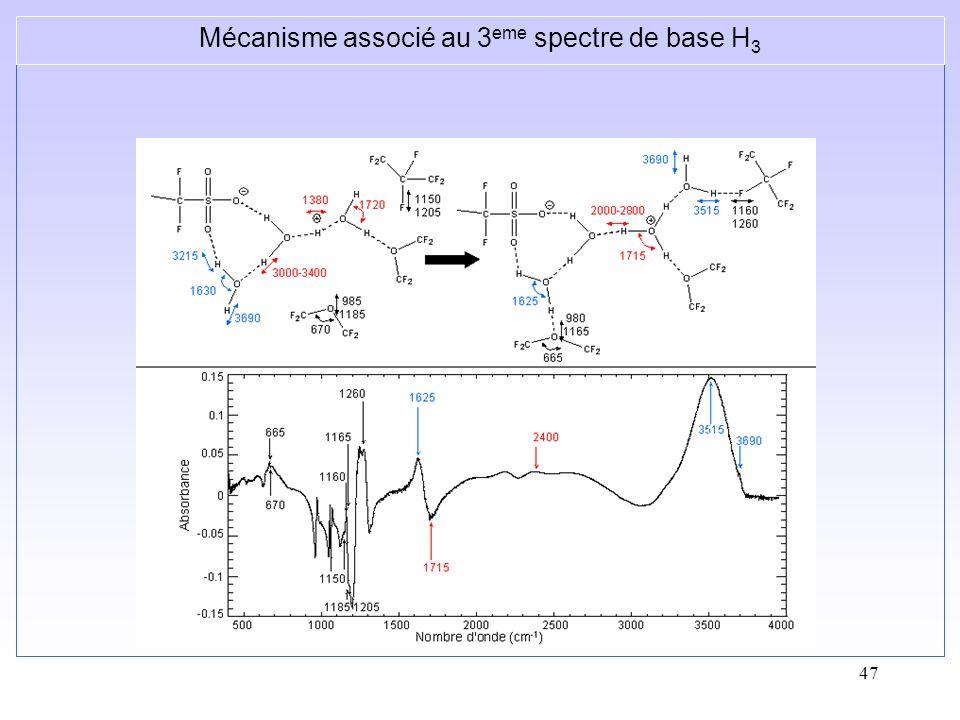 Mécanisme associé au 3eme spectre de base H3