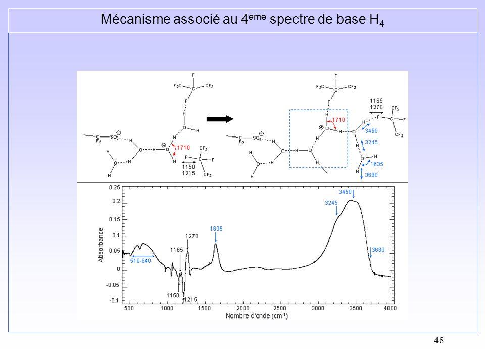 Mécanisme associé au 4eme spectre de base H4