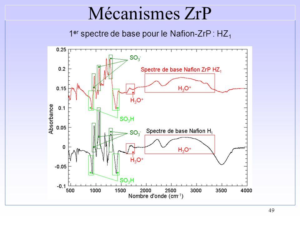 1er spectre de base pour le Nafion-ZrP : HZ1