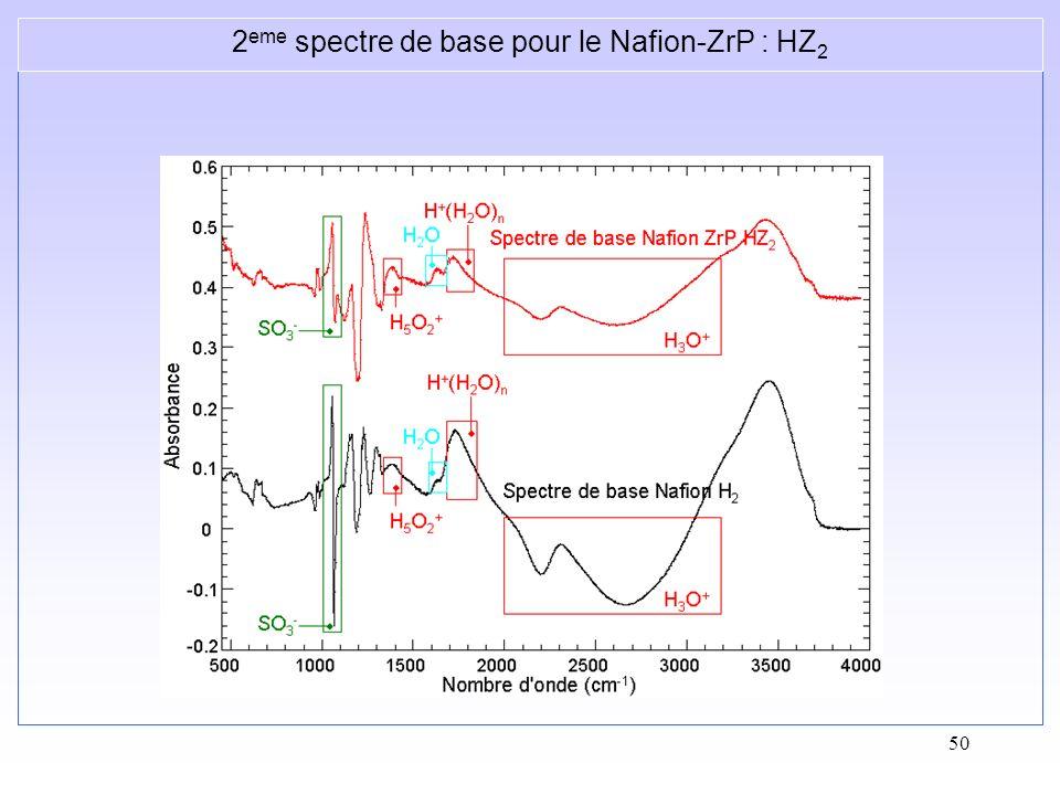 2eme spectre de base pour le Nafion-ZrP : HZ2
