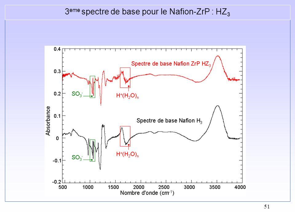3eme spectre de base pour le Nafion-ZrP : HZ3
