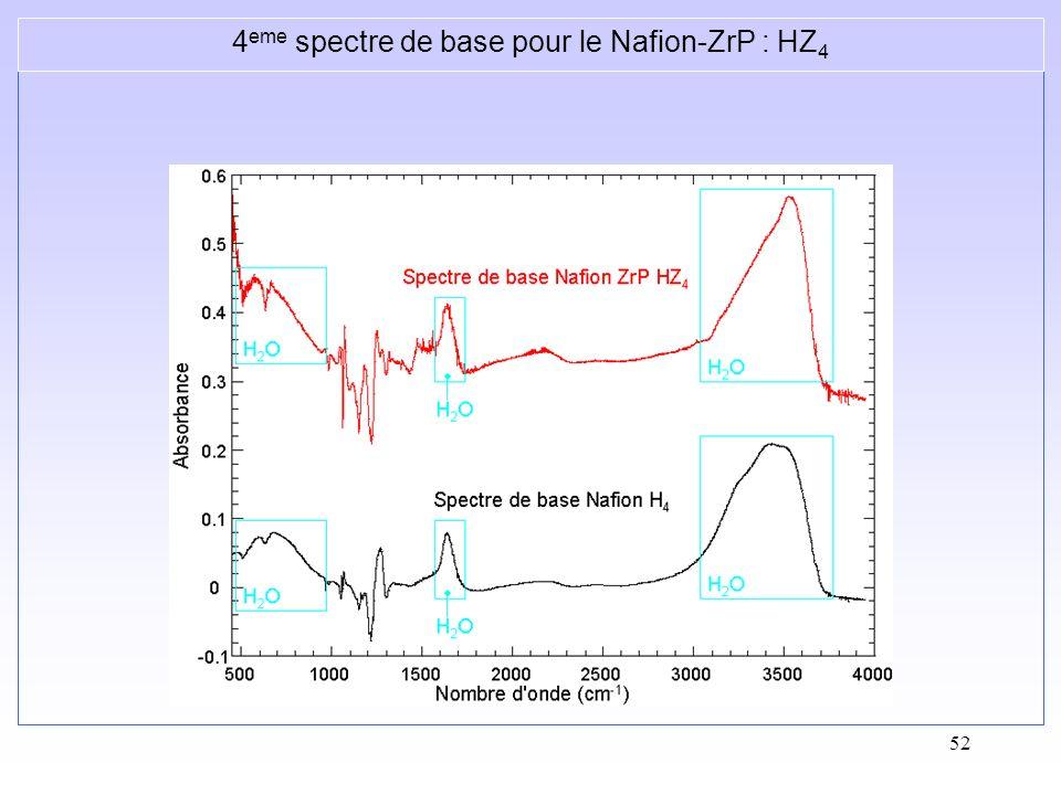 4eme spectre de base pour le Nafion-ZrP : HZ4
