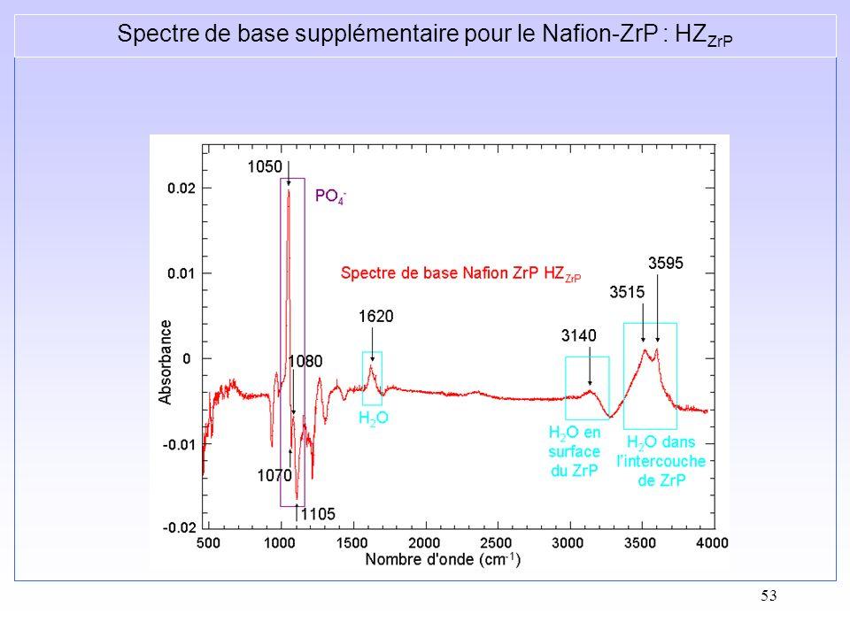Spectre de base supplémentaire pour le Nafion-ZrP : HZZrP