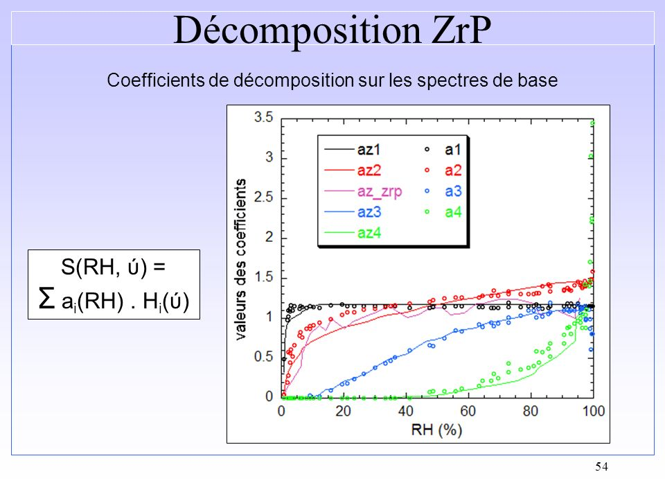 Coefficients de décomposition sur les spectres de base