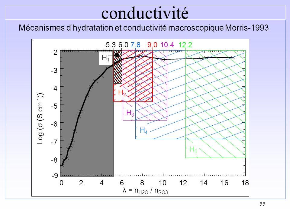 Mécanismes d'hydratation et conductivité macroscopique Morris-1993