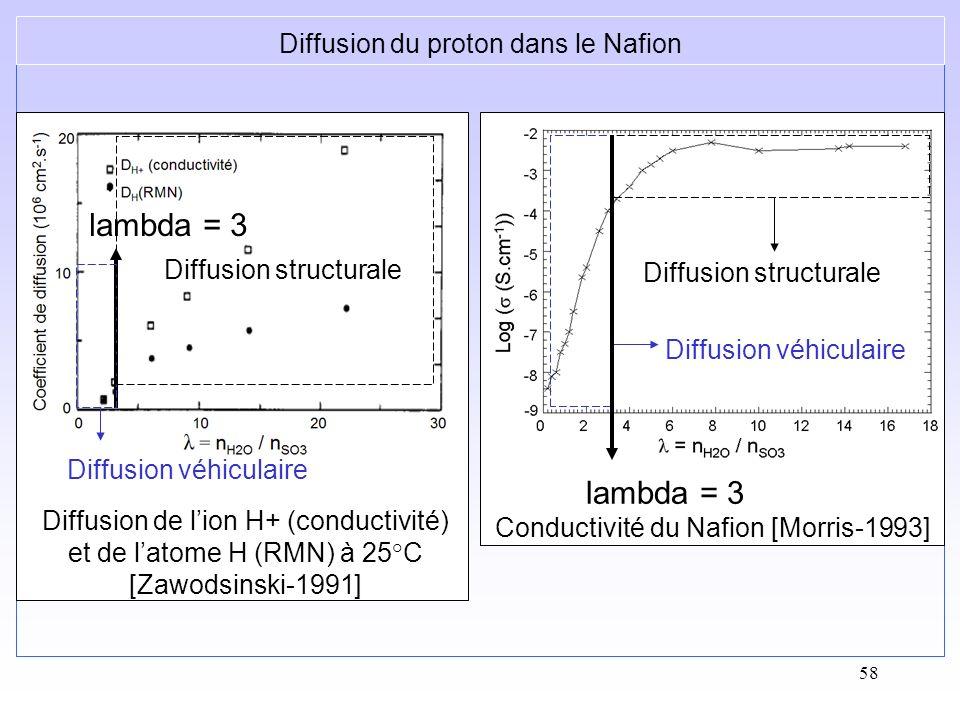 lambda = 3 lambda = 3 Diffusion du proton dans le Nafion