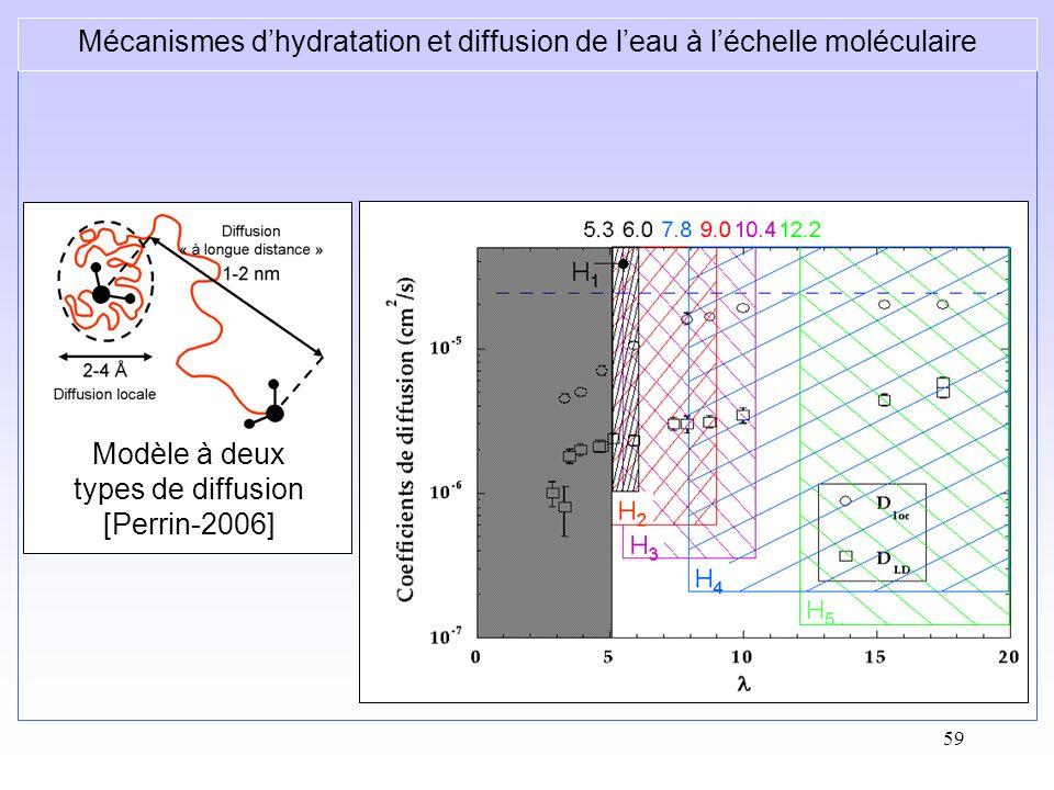 Mécanismes d'hydratation et diffusion de l'eau à l'échelle moléculaire