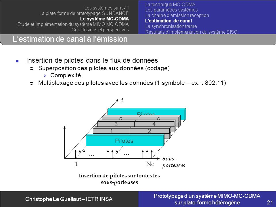 L'estimation de canal à l'émission