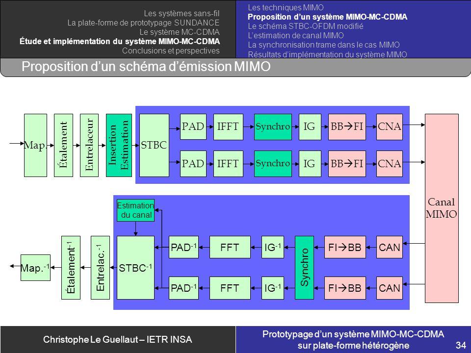 Proposition d'un schéma d'émission MIMO
