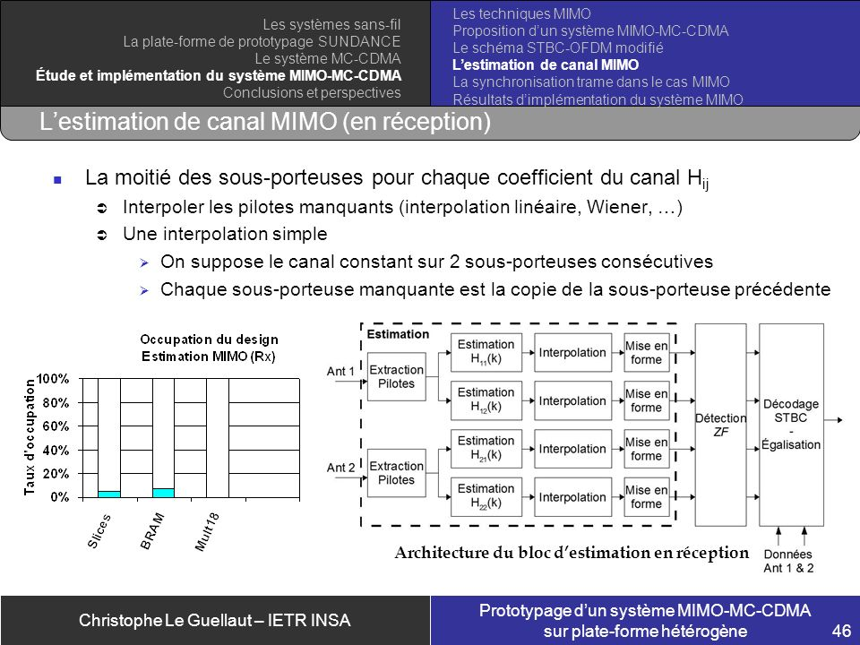 L'estimation de canal MIMO (en réception)