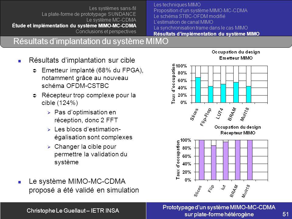 Résultats d'implantation du système MIMO