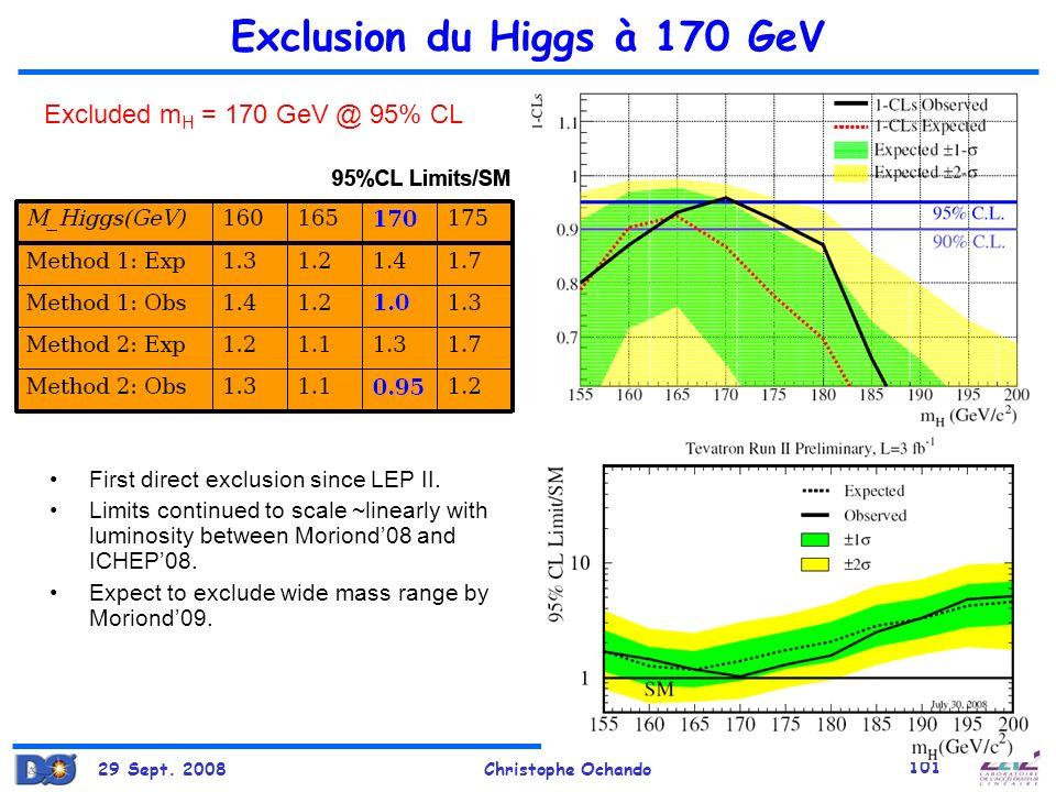 Exclusion du Higgs à 170 GeV