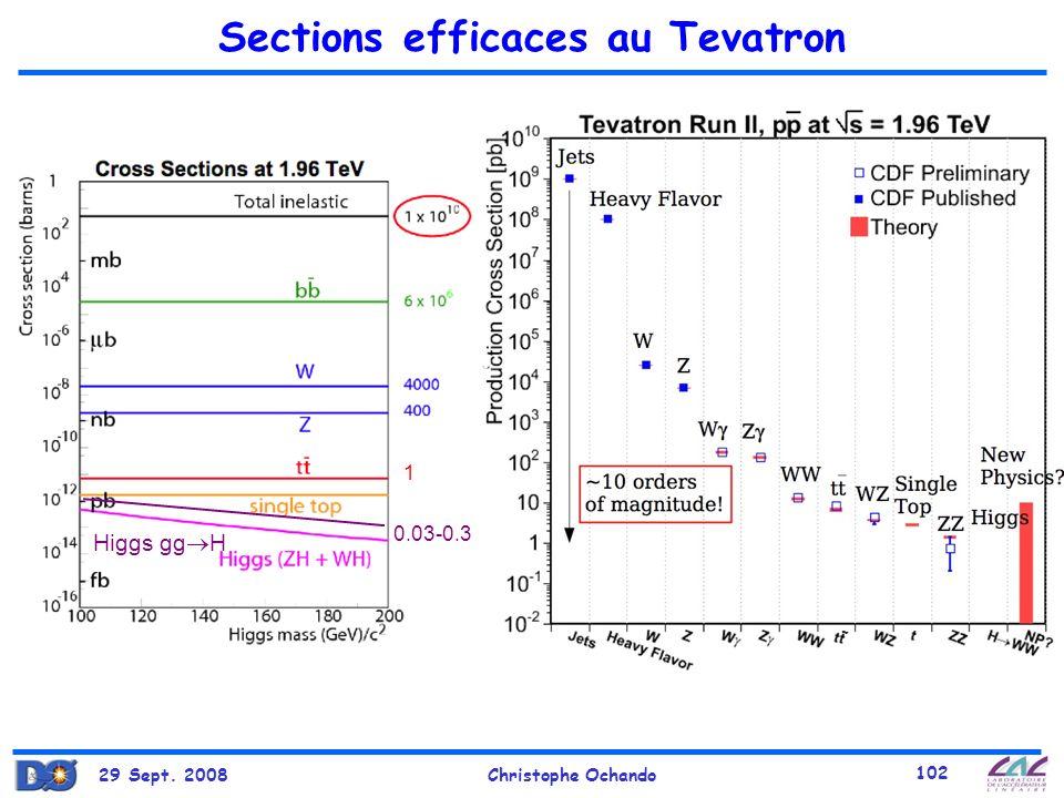 Sections efficaces au Tevatron