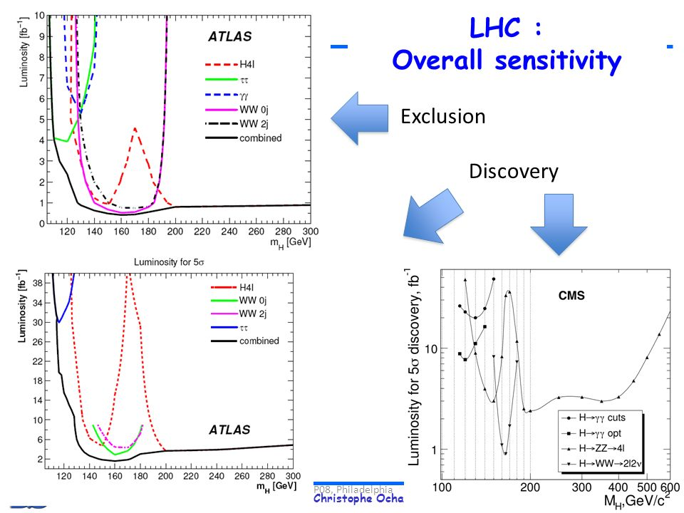 LHC : Overall sensitivity