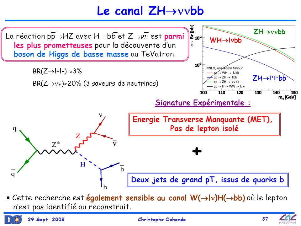 Le canal ZHbb ZHbb.