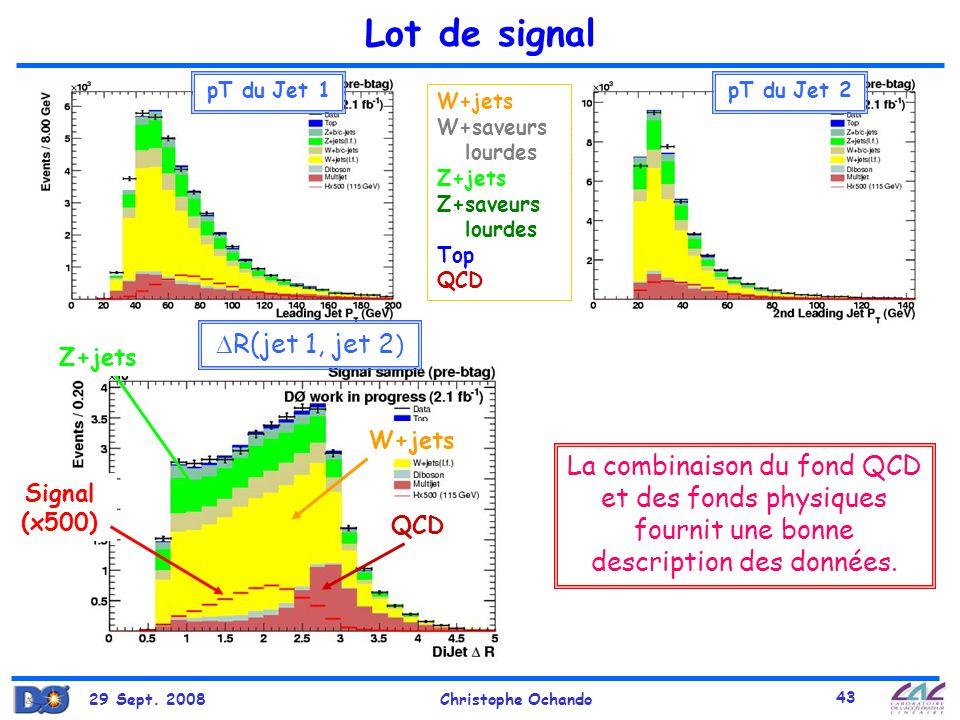 Lot de signal R(jet 1, jet 2)