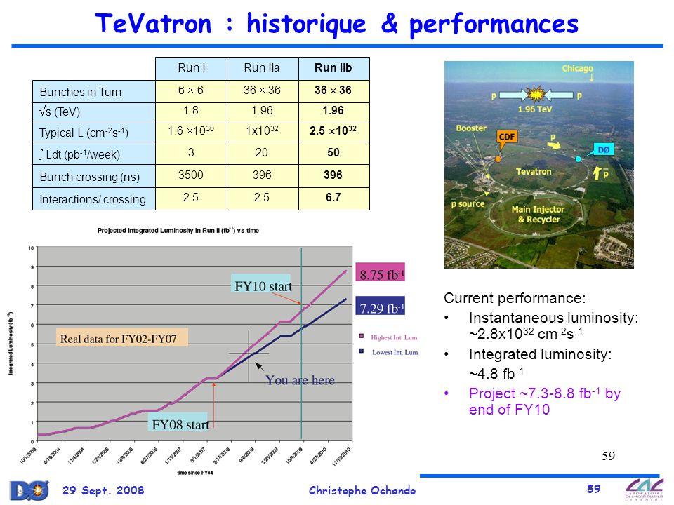 TeVatron : historique & performances