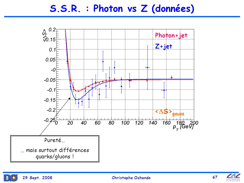 S.S.R. : Photon vs Z (données)