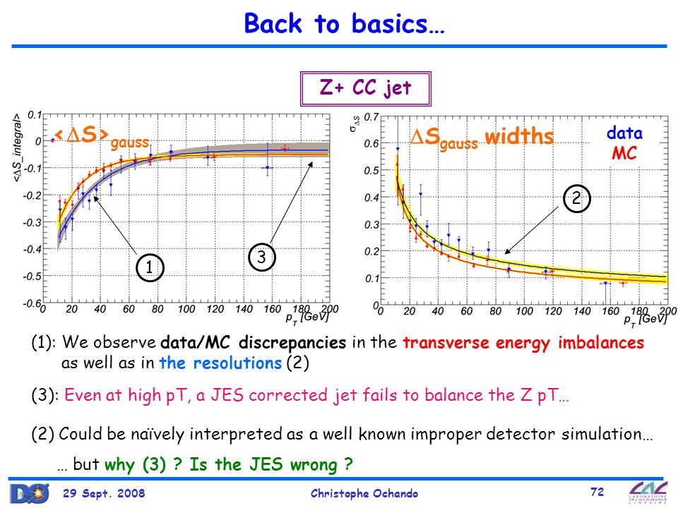 Back to basics… <S>gauss Sgauss widths Z+ CC jet data MC 2 3 1