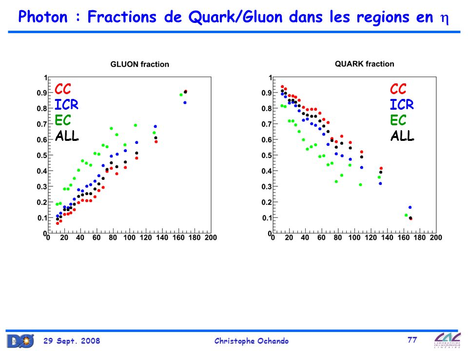 Photon : Fractions de Quark/Gluon dans les regions en 