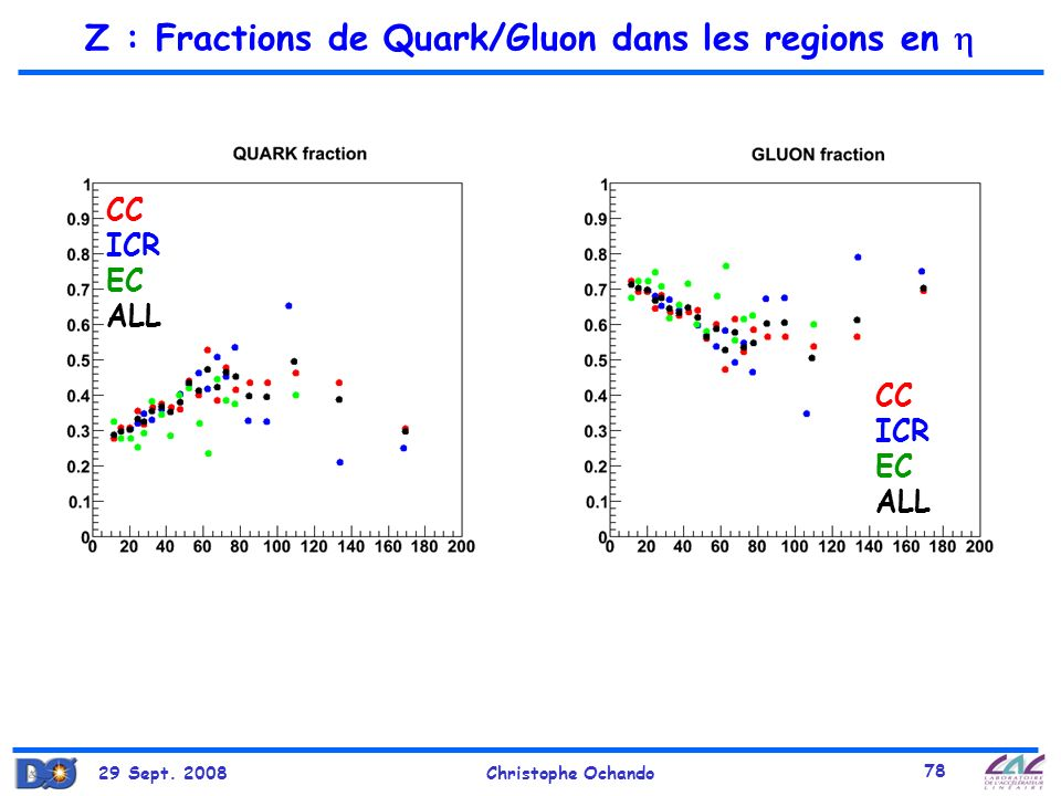 Z : Fractions de Quark/Gluon dans les regions en 