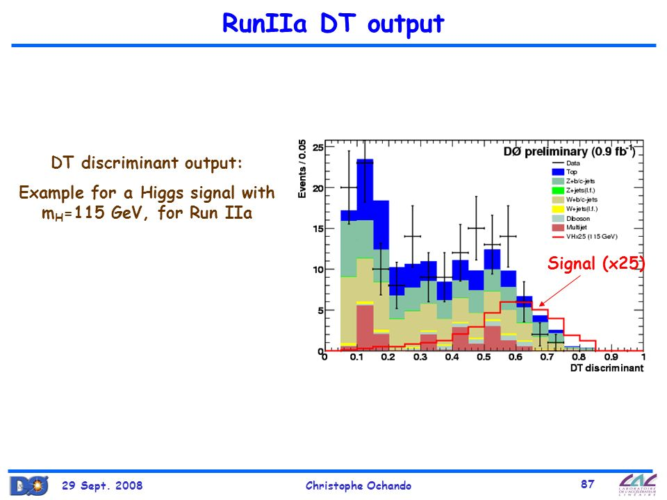 RunIIa DT output DT discriminant output: