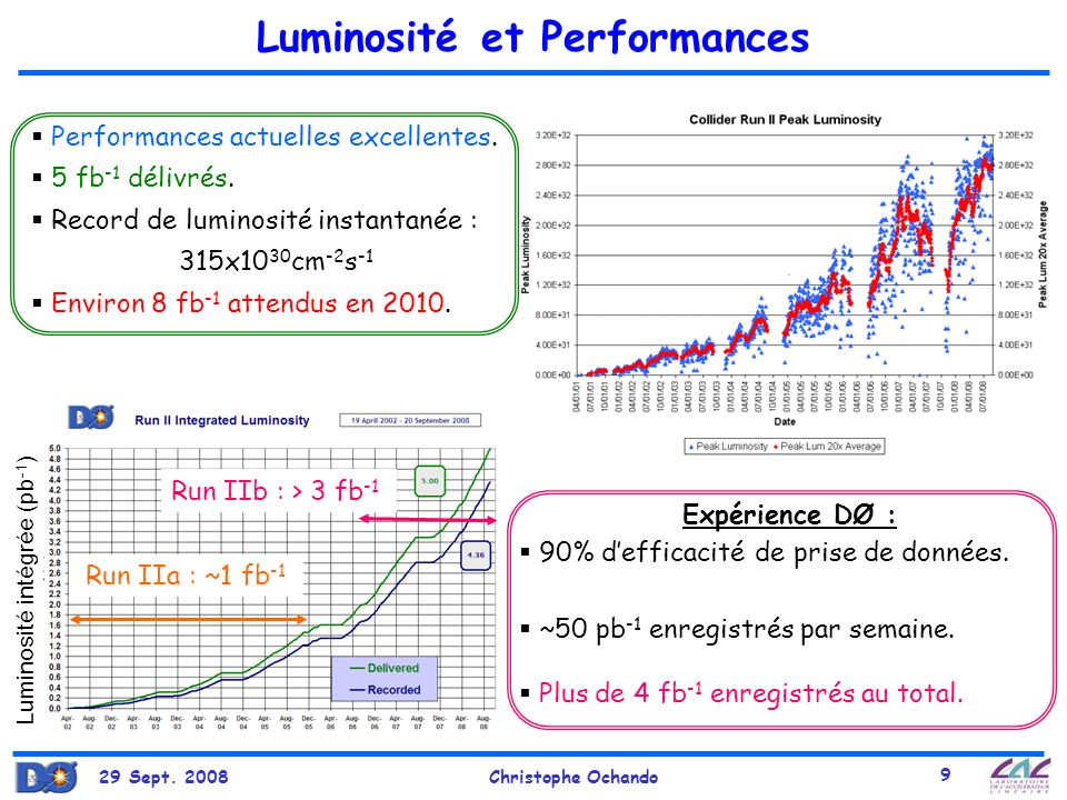 Luminosité et Performances