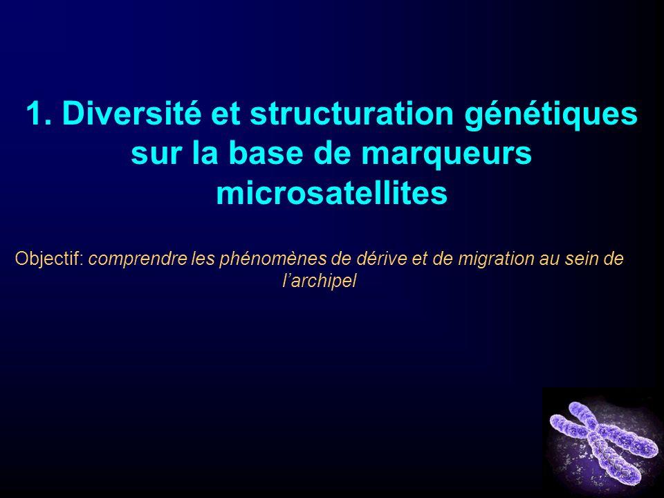 1. Diversité et structuration génétiques sur la base de marqueurs microsatellites