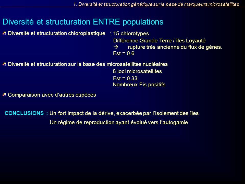 Diversité et structuration ENTRE populations