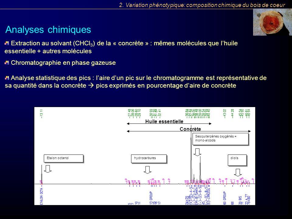 2. Variation phénotypique: composition chimique du bois de coeur