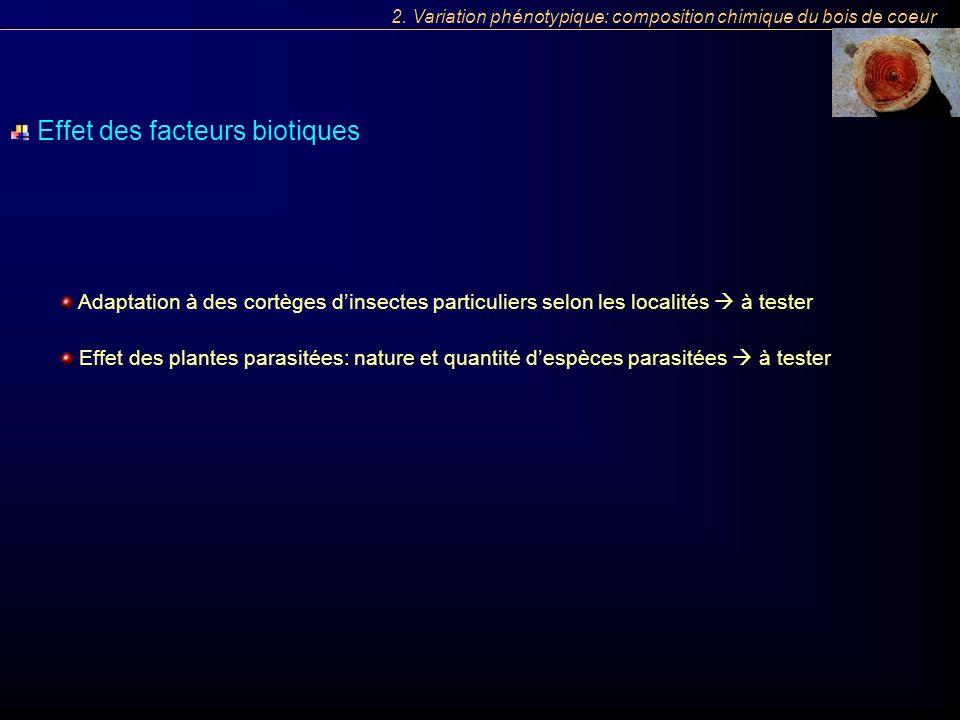 Effet des facteurs biotiques