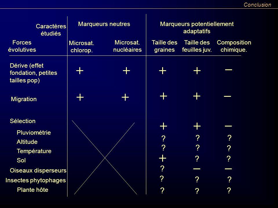 Conclusion Marqueurs neutres. Marqueurs potentiellement adaptatifs. Caractères étudiés. Forces évolutives.