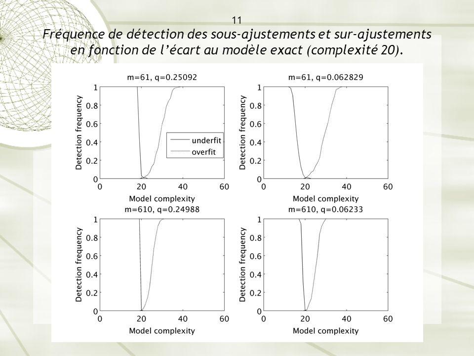 11 Fréquence de détection des sous-ajustements et sur-ajustements en fonction de l'écart au modèle exact (complexité 20).