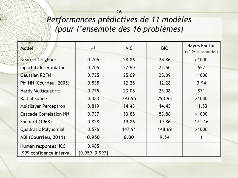 16 Performances prédictives de 11 modèles (pour l'ensemble des 16 problèmes)