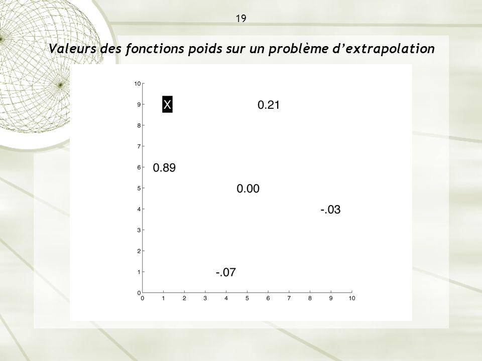 19 Valeurs des fonctions poids sur un problème d'extrapolation