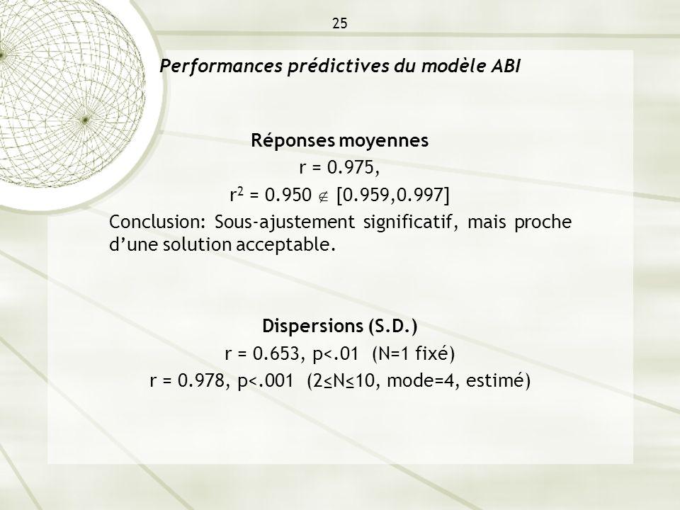 25 Performances prédictives du modèle ABI