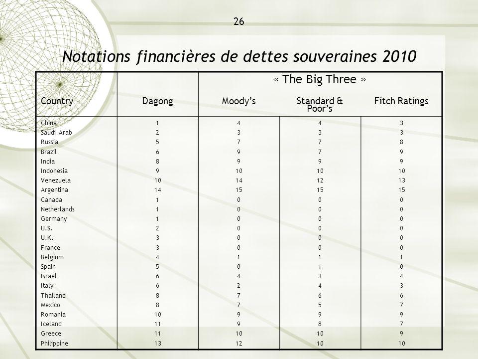 26 Notations financières de dettes souveraines 2010