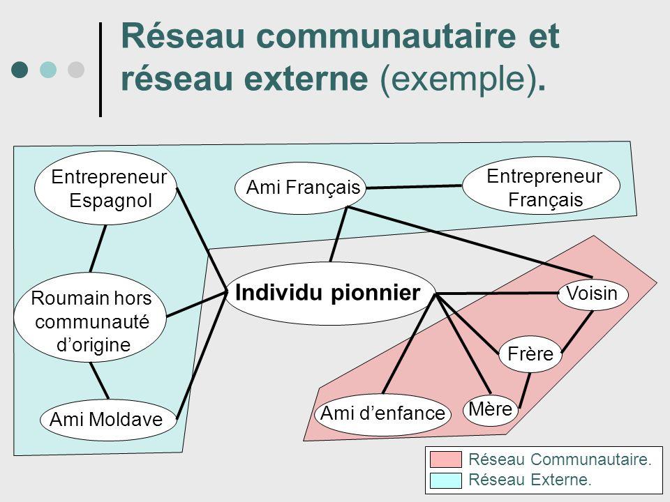 Réseau communautaire et réseau externe (exemple).