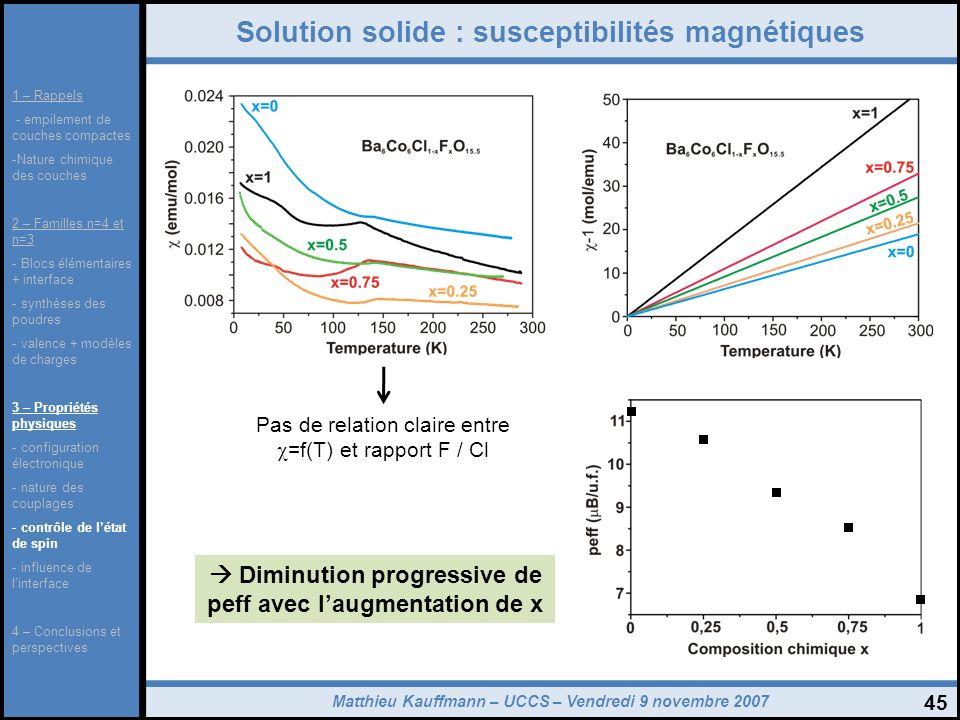 Solution solide : susceptibilités magnétiques