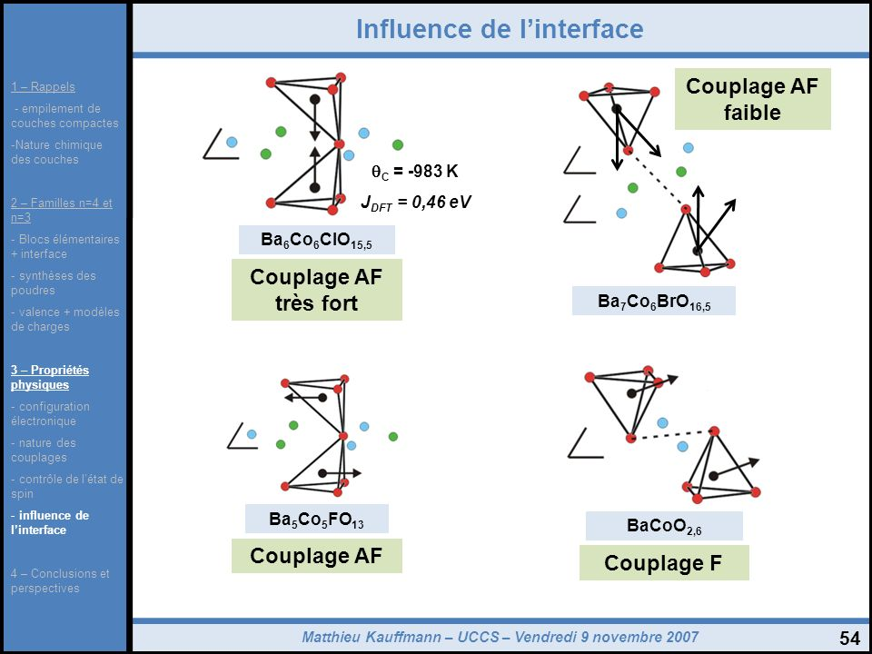 Influence de l'interface