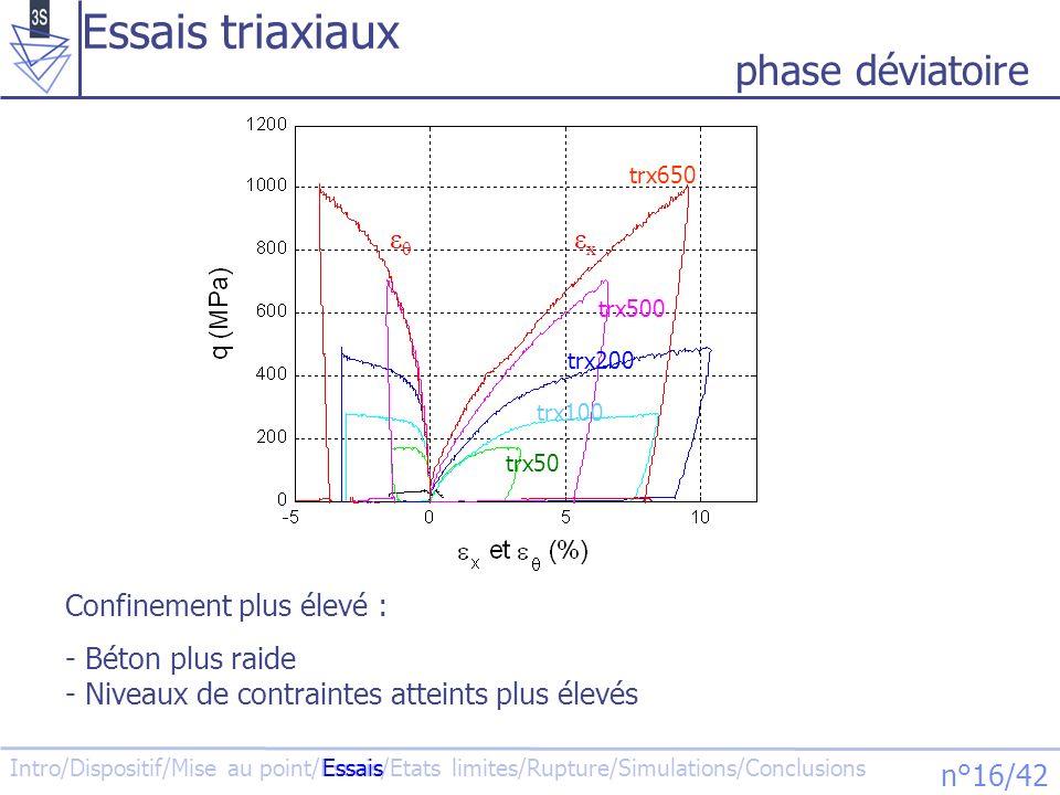 Essais triaxiaux phase déviatoire εθ εx Confinement plus élevé :
