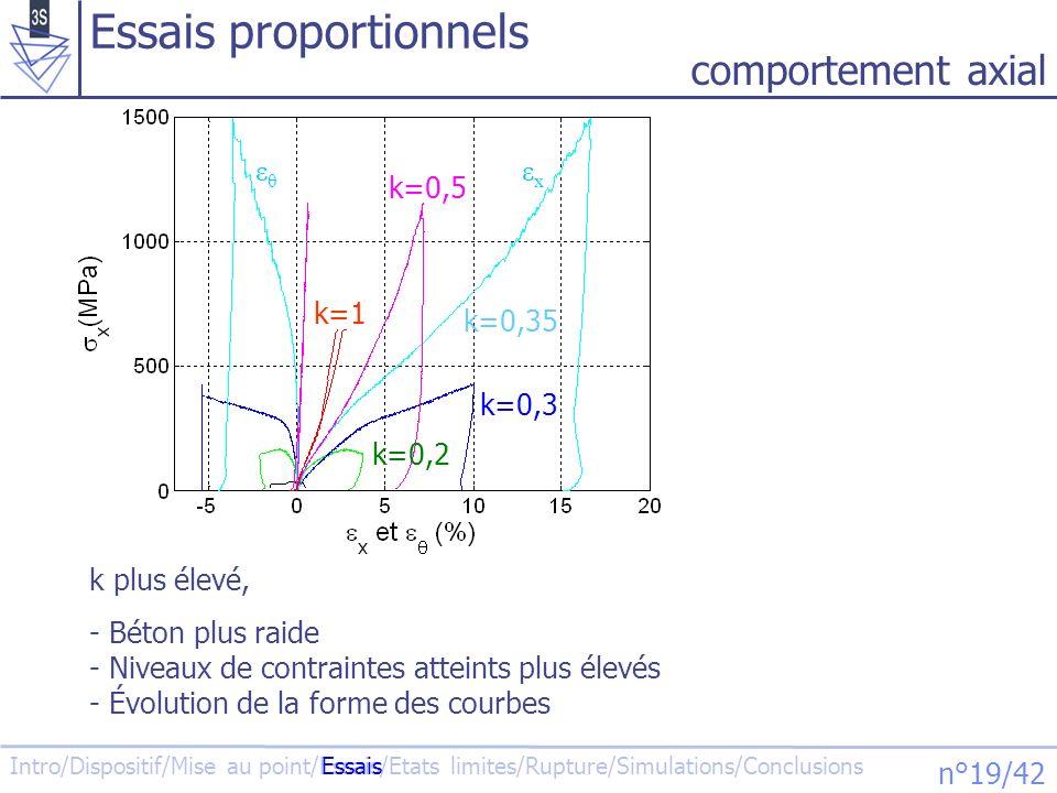 Essais proportionnels