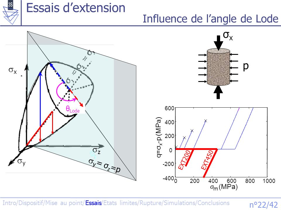 Essais d'extension Influence de l'angle de Lode σx p sx sz sy sy= σz=p