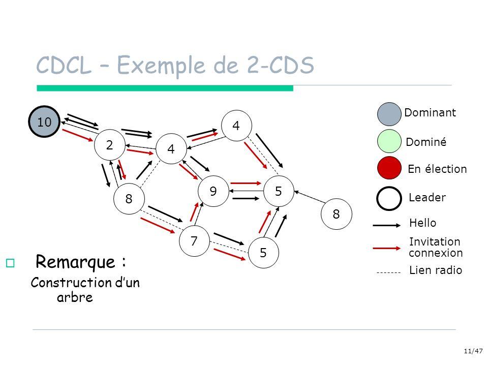 CDCL – Exemple de 2-CDS Remarque : Construction d'un arbre 10 4 2 4 9